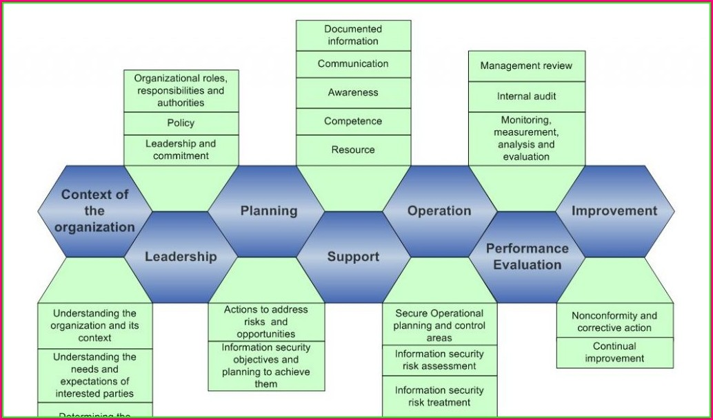 Iso 27001 Templates Free