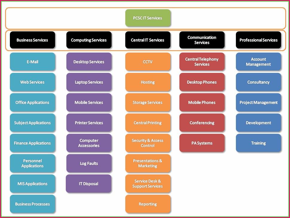 Itil Service Catalog Template