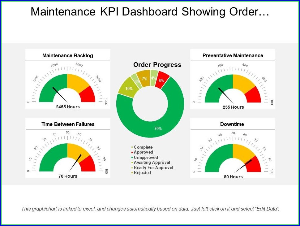 Kpi Dashboard Template Powerpoint