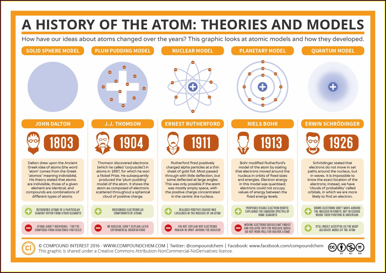 Atomic Model Atomic Theory Timeline Worksheet
