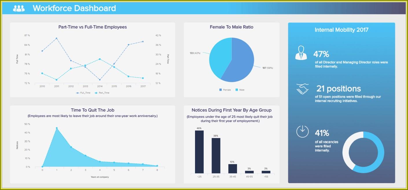 Business Intelligence Data Warehousing Sample Resume