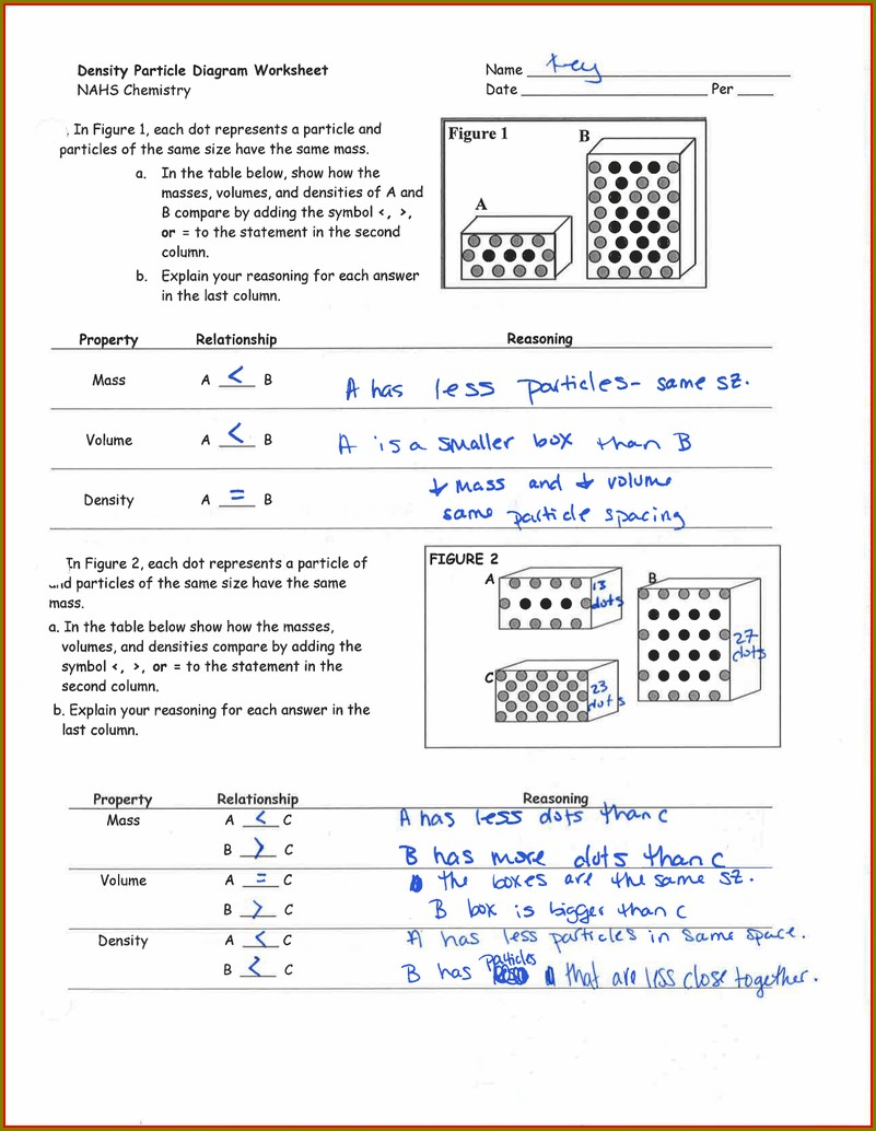 Density Particle Diagram Worksheet Nahs Chemistry