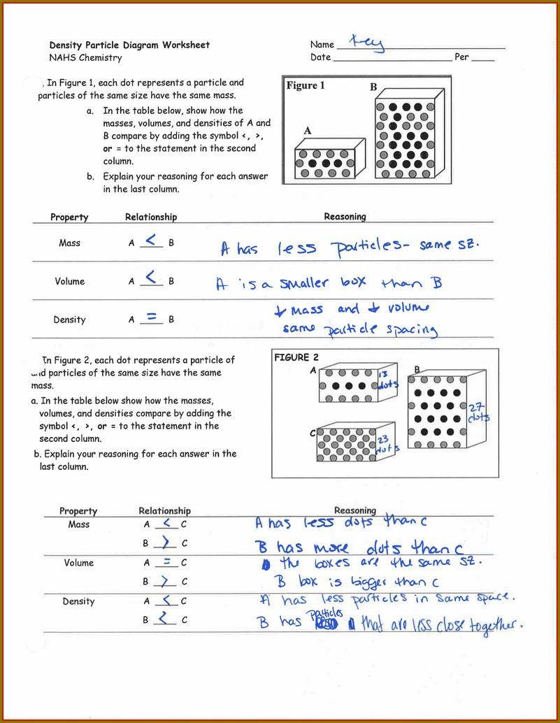 Density Particle Diagram Worksheet Nahs Chemistry