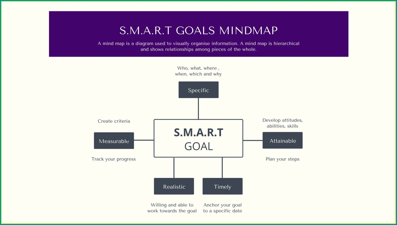 Goal Setting Smart Goals Worksheet Pdf