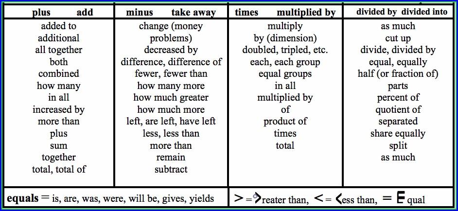 Keywords For Math Word Problems Worksheet Pdf