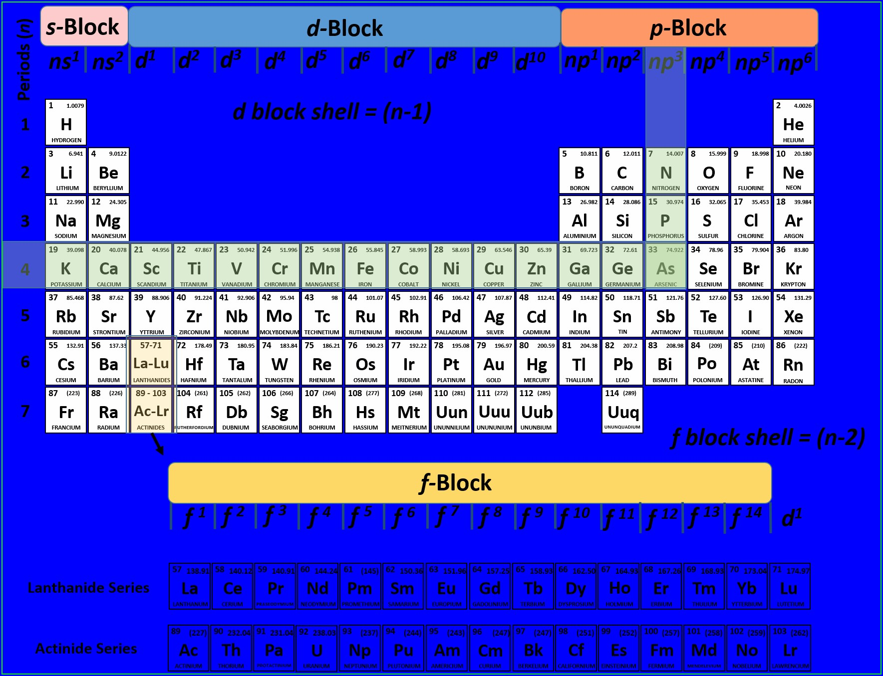 Living Periodic Table Worksheet Answers