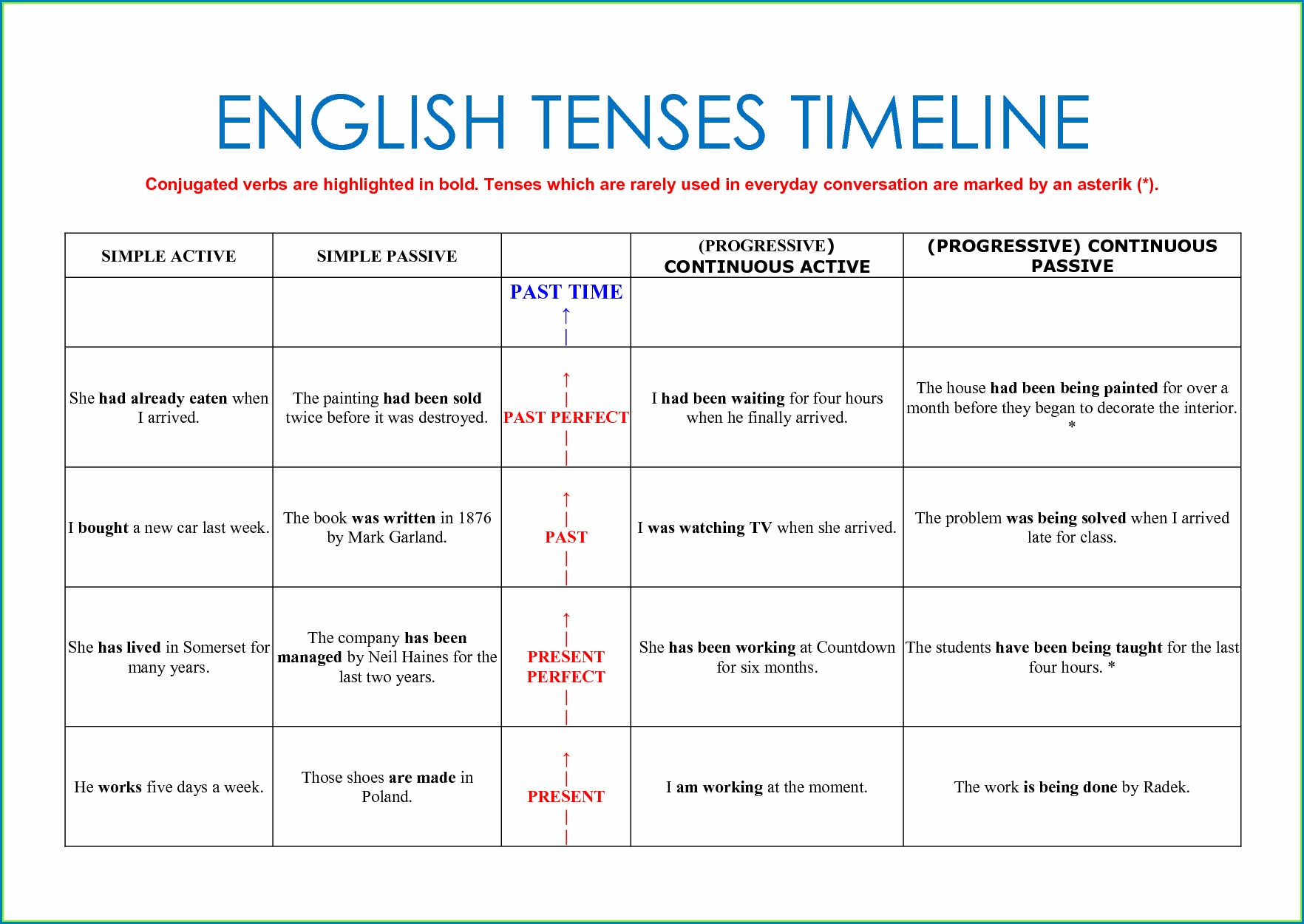 Present Tense Subject Verb Agreement Worksheets