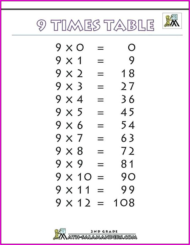 Printable 2 Times Table Worksheet Fun