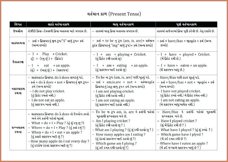 Worksheets For Grade 5 English Tenses