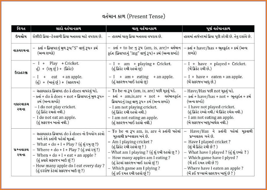 Worksheets For Grade 5 English Tenses