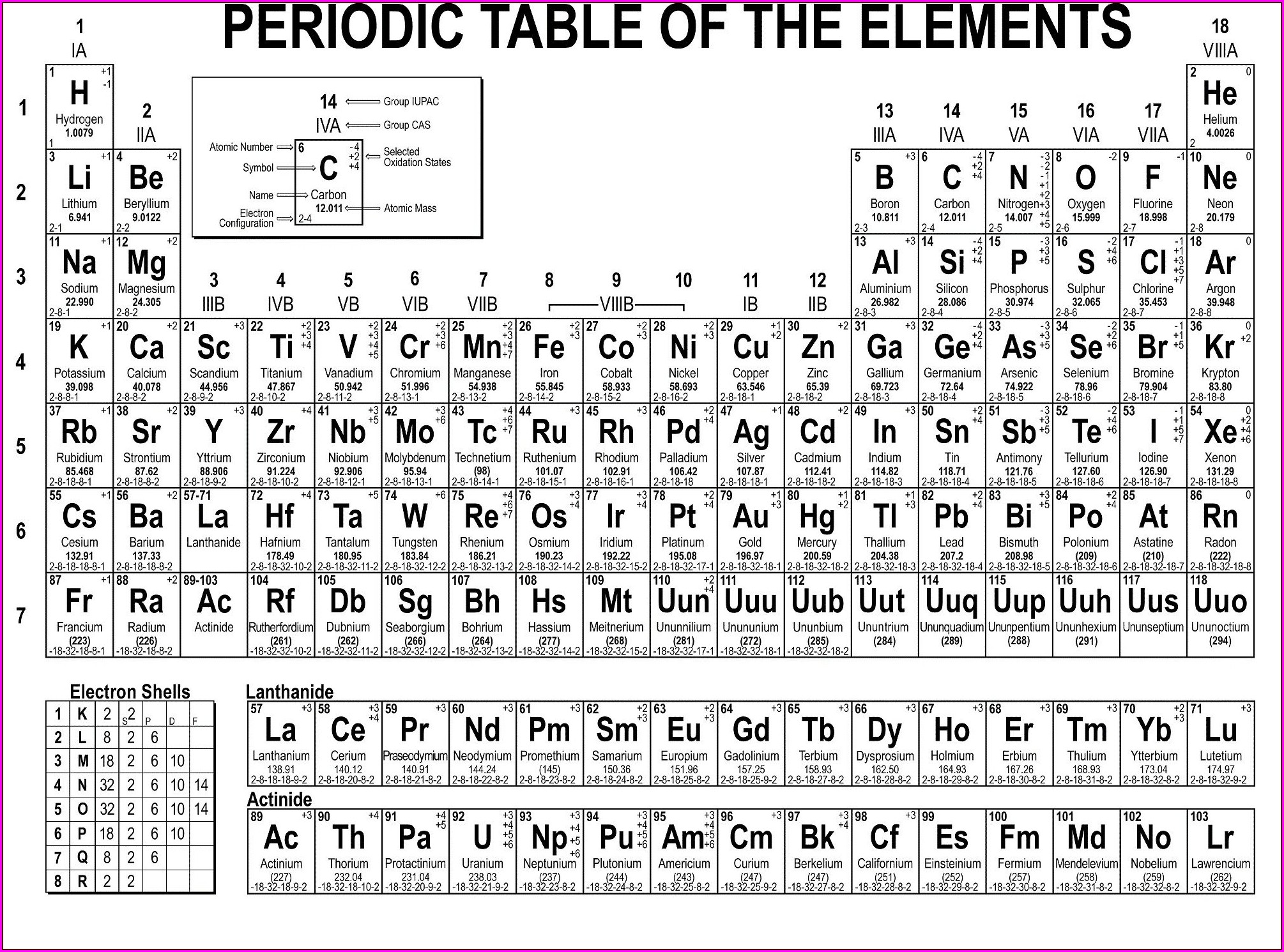 32 Using The Periodic Table Worksheet