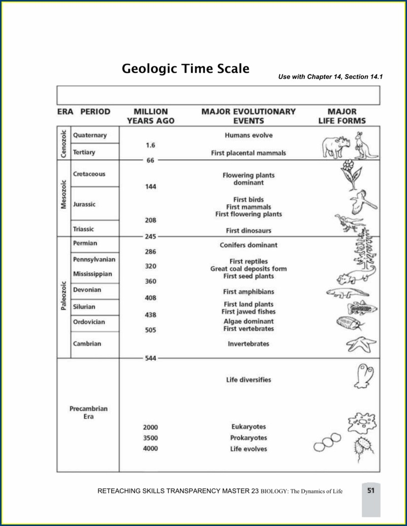 8th Grade Geologic Time Scale Worksheet