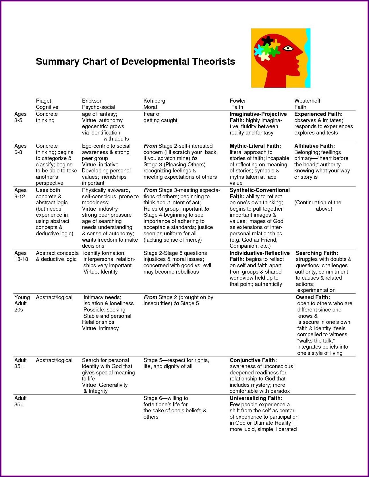 Child Development Theorists Worksheet Answers