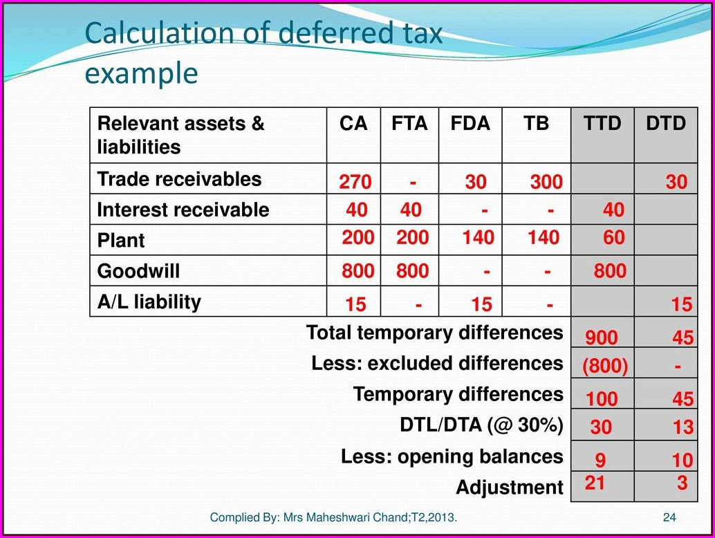 Deferred Tax Worksheet Example Australia