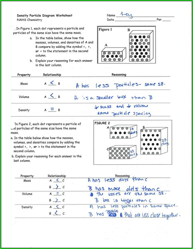 Density Particle Diagram Worksheet