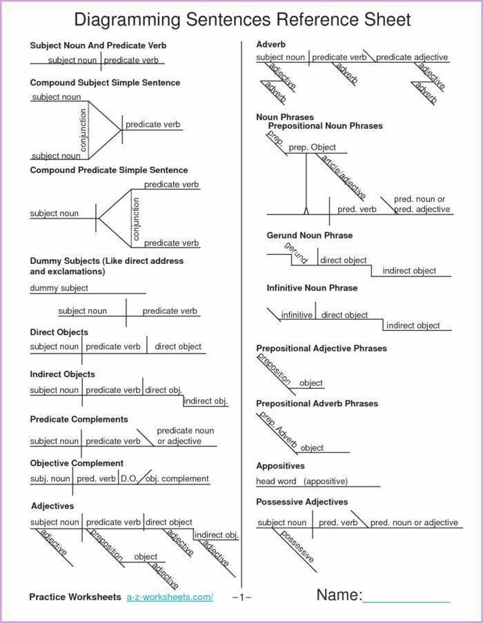 Diagramming Sentences Worksheet Pdf