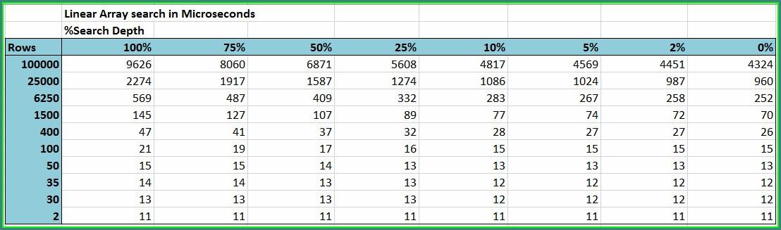 Excel Vba Worksheetfunction Performance