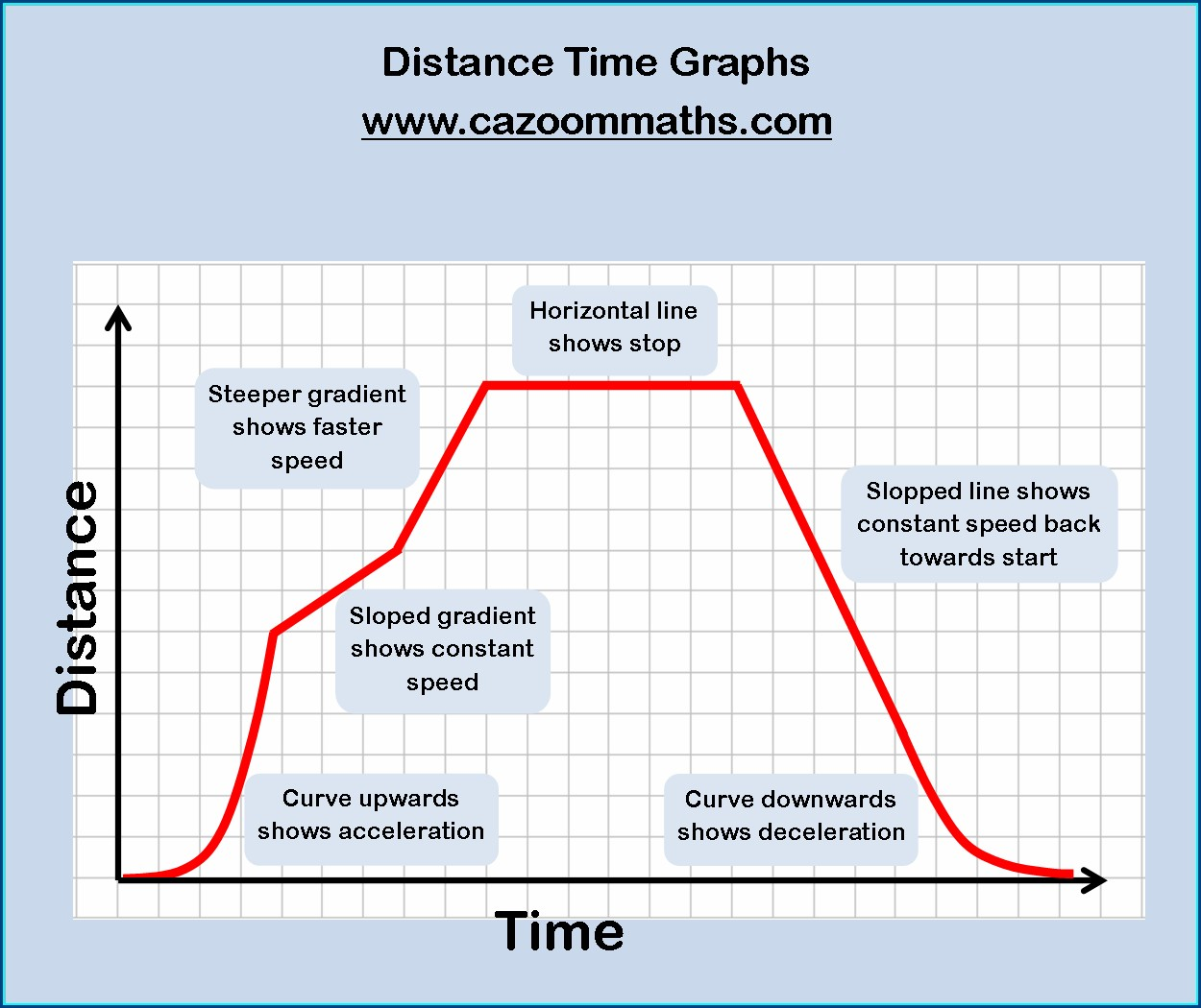 Lscience Igraph And Worksheet And Printable