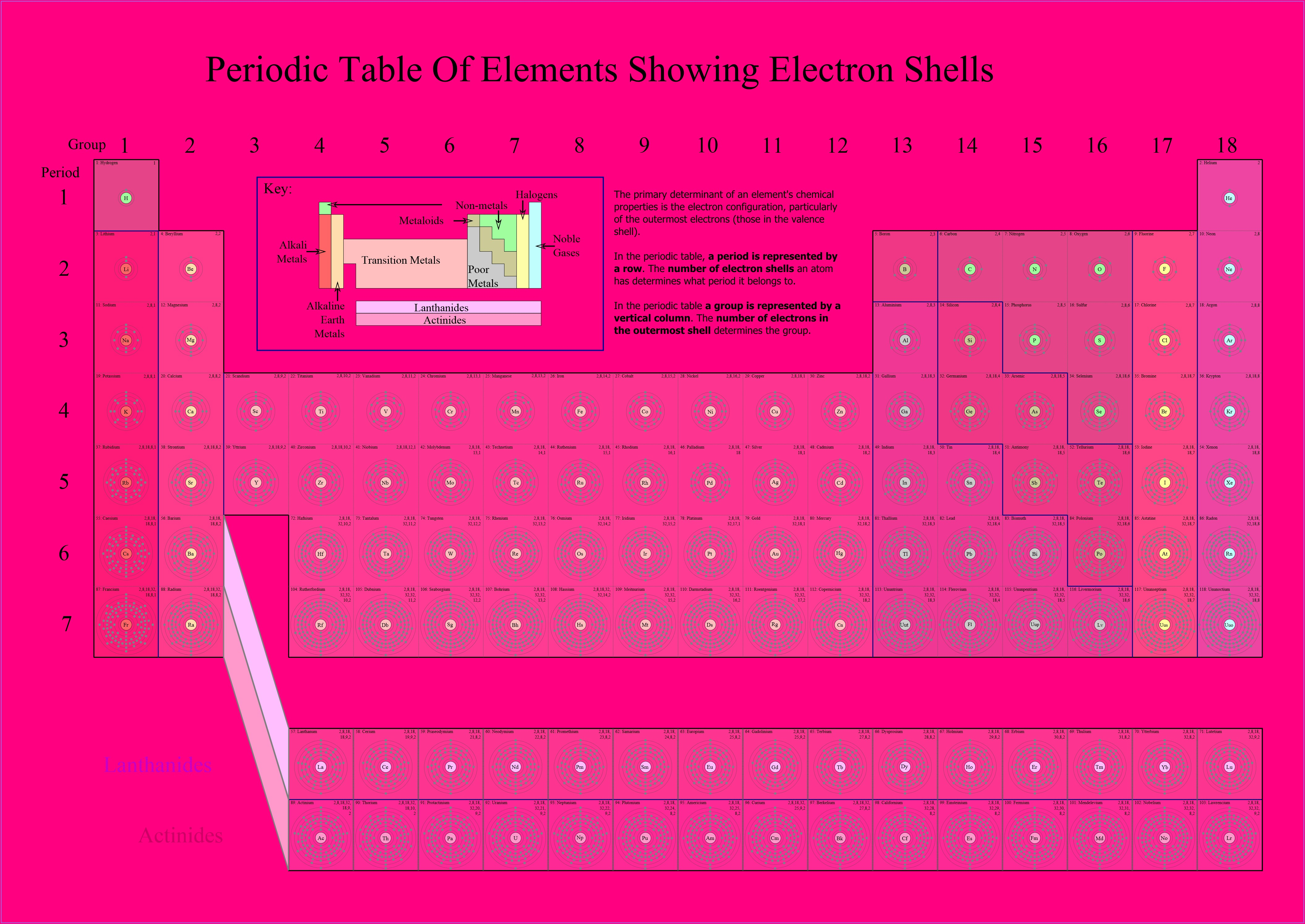 Periodic Table Ions Worksheet