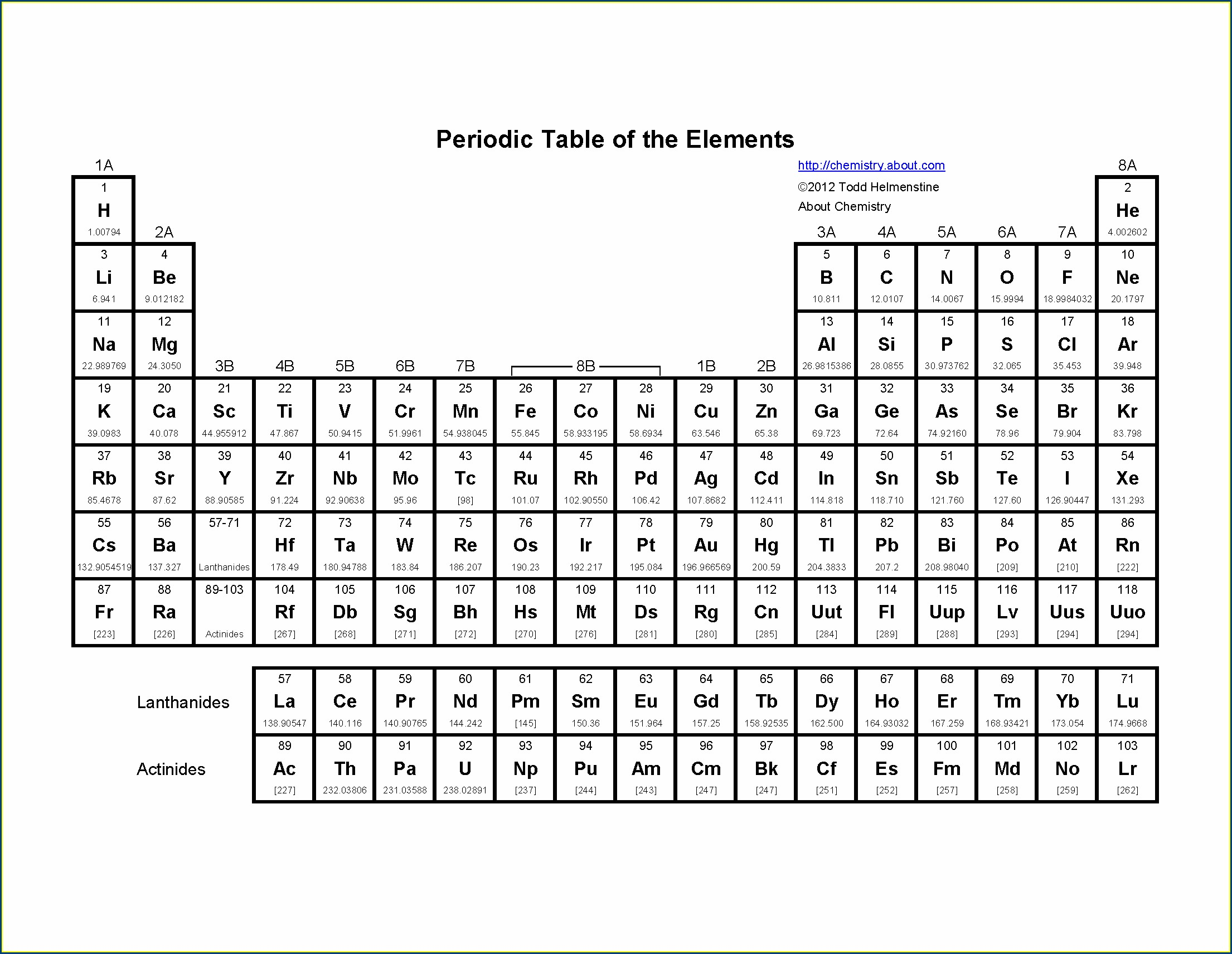 Periodic Table Practice Worksheet Middle School