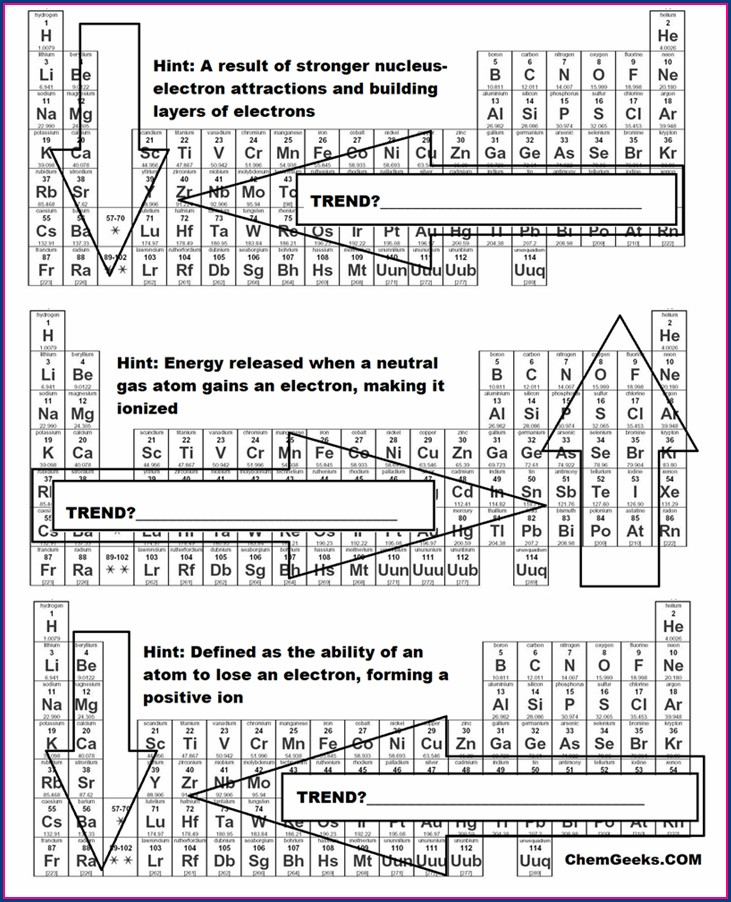 Periodic Table Trends Activity Worksheet