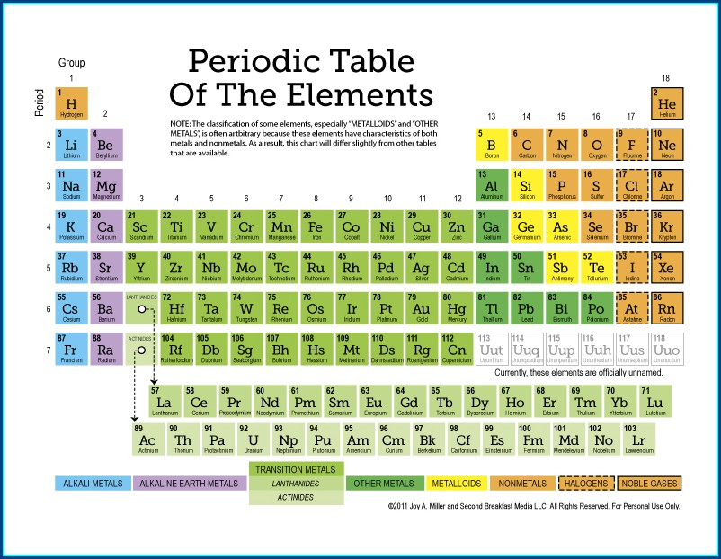 Periodic Table Worksheet For 7th Grade