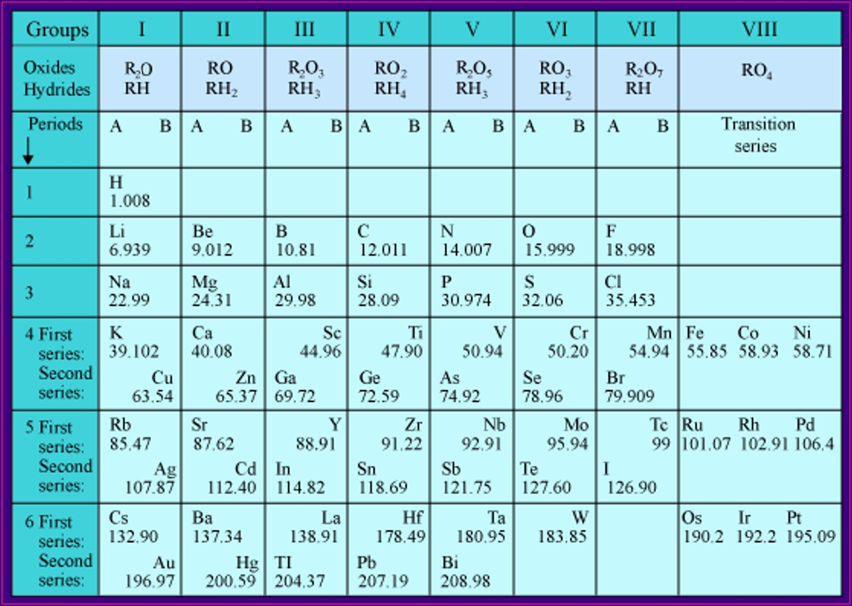 Power Of The Periodic Table Video Worksheet
