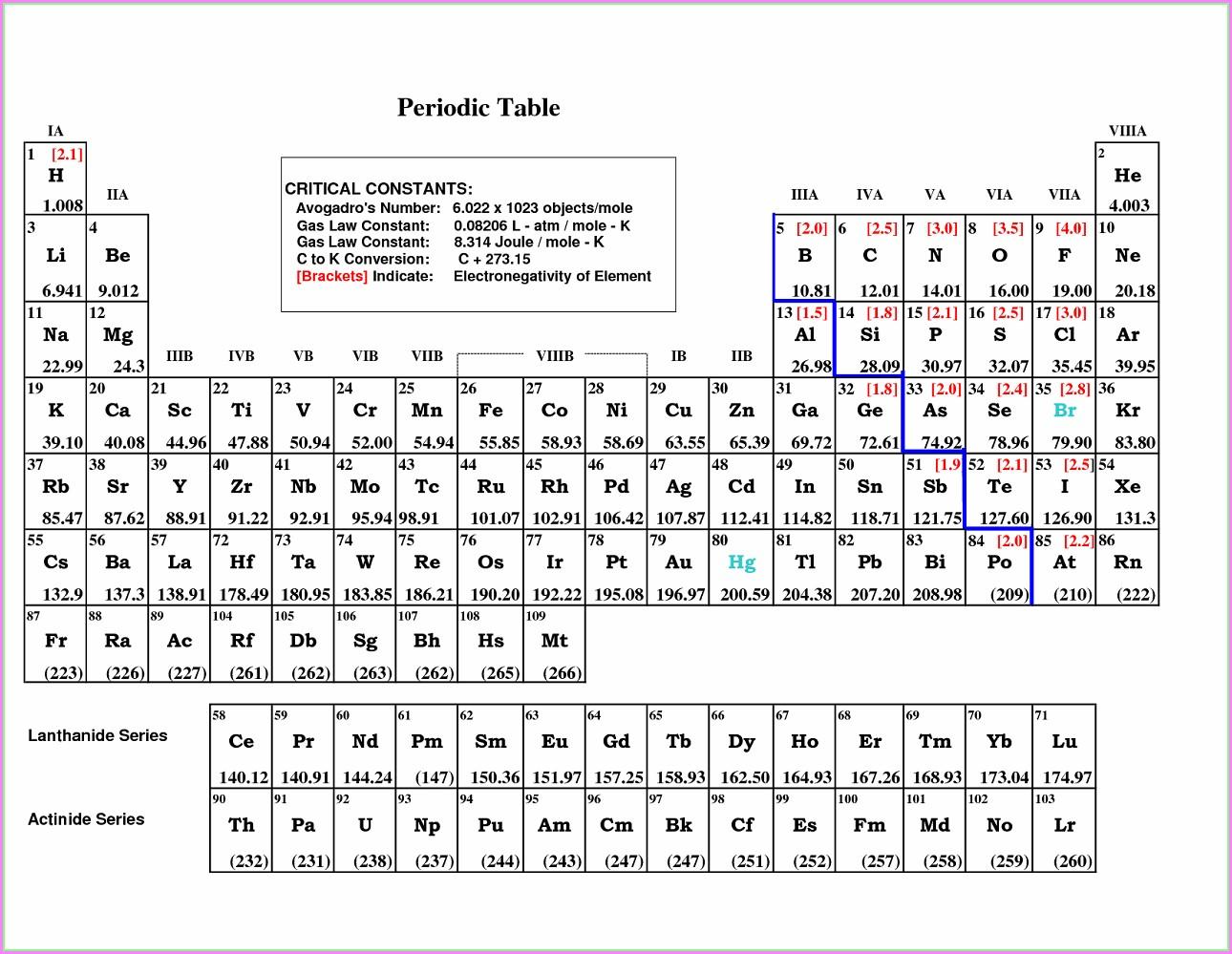 Printable Blank Periodic Table Worksheet