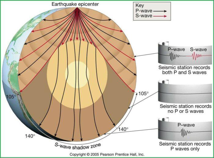 Seismic Waves Worksheet Middle School