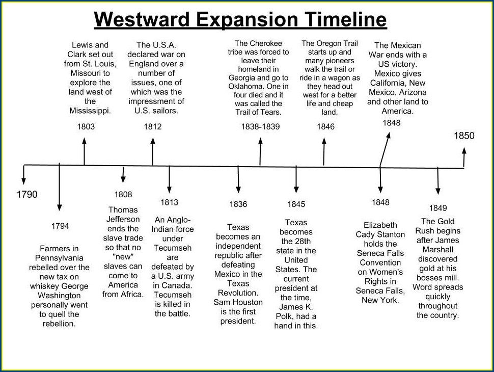 Westward Expansion Timeline Worksheet