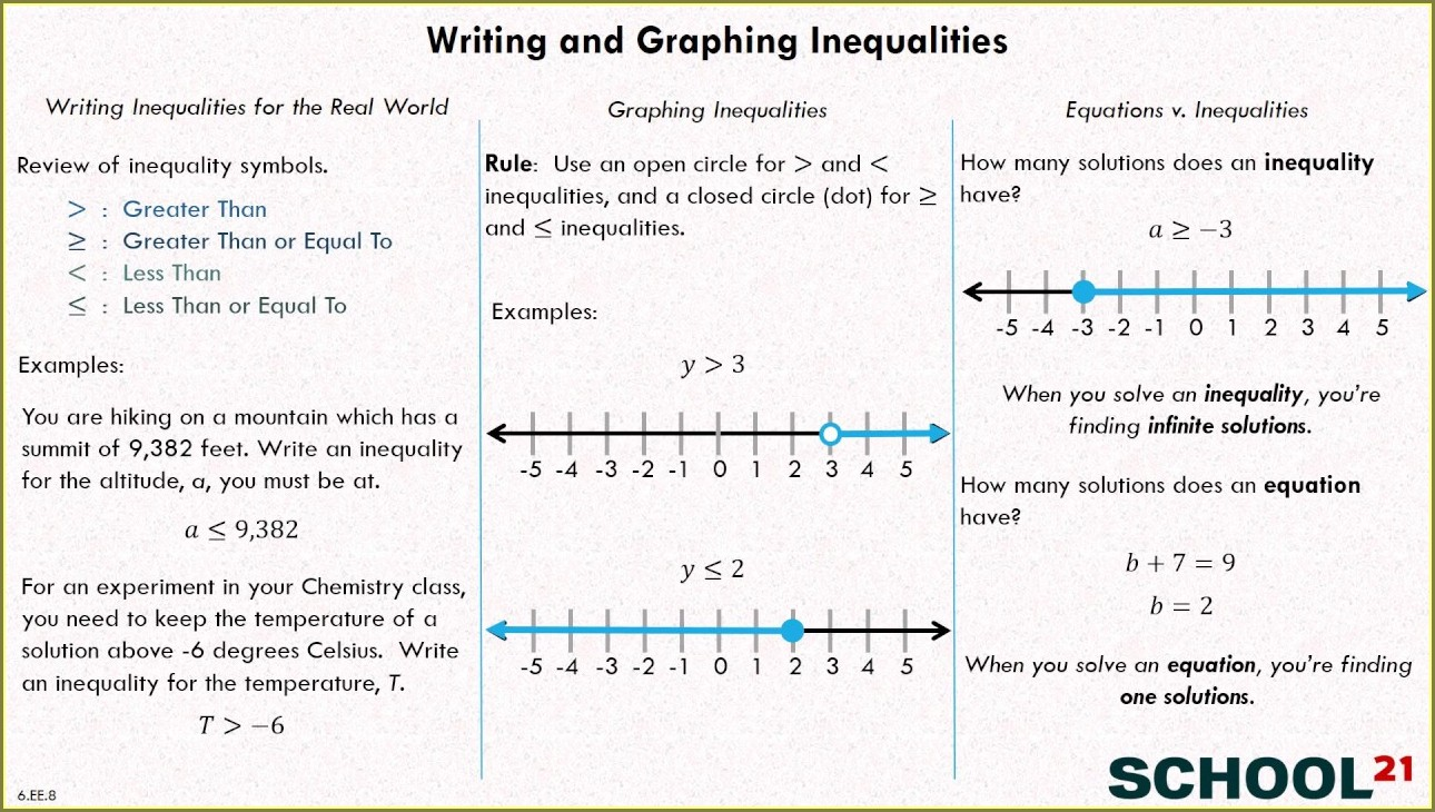 6th Grade Writing And Graphing Inequalities Worksheet