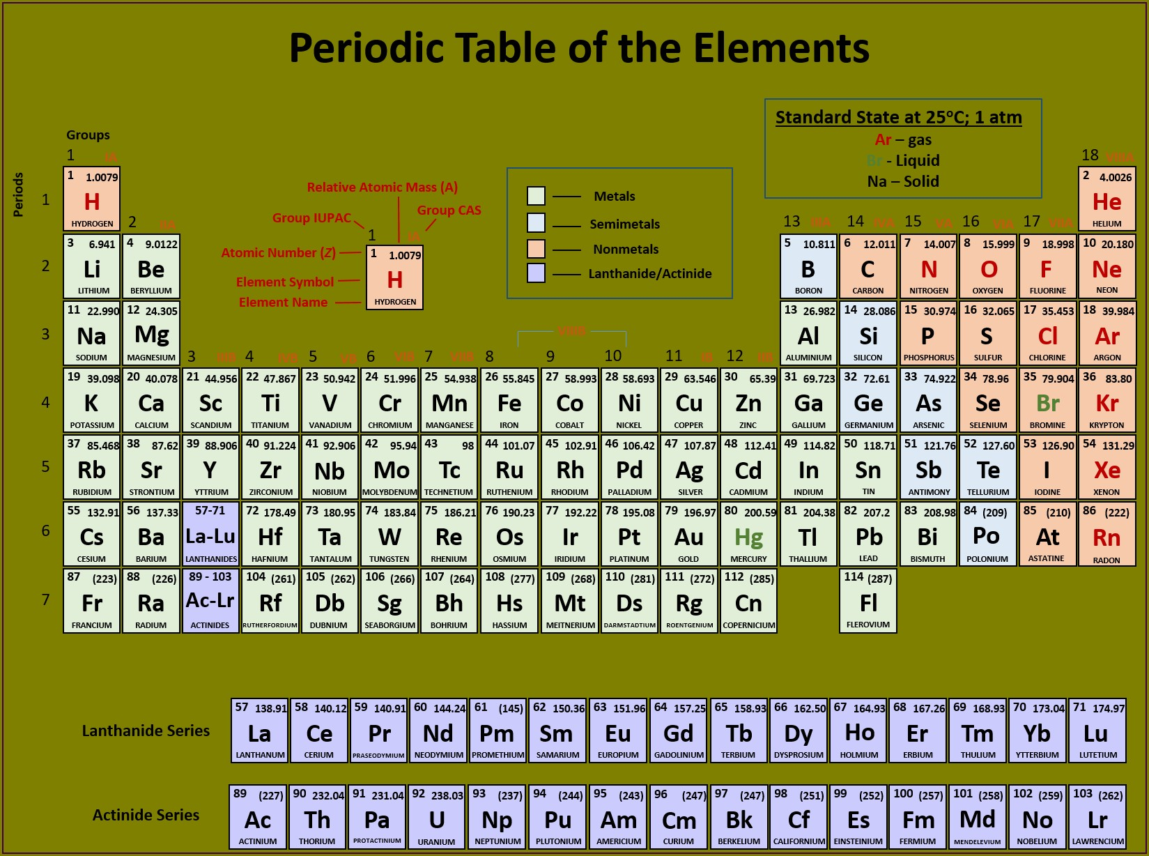 Getting To Know The Periodic Table Worksheet Answers Key
