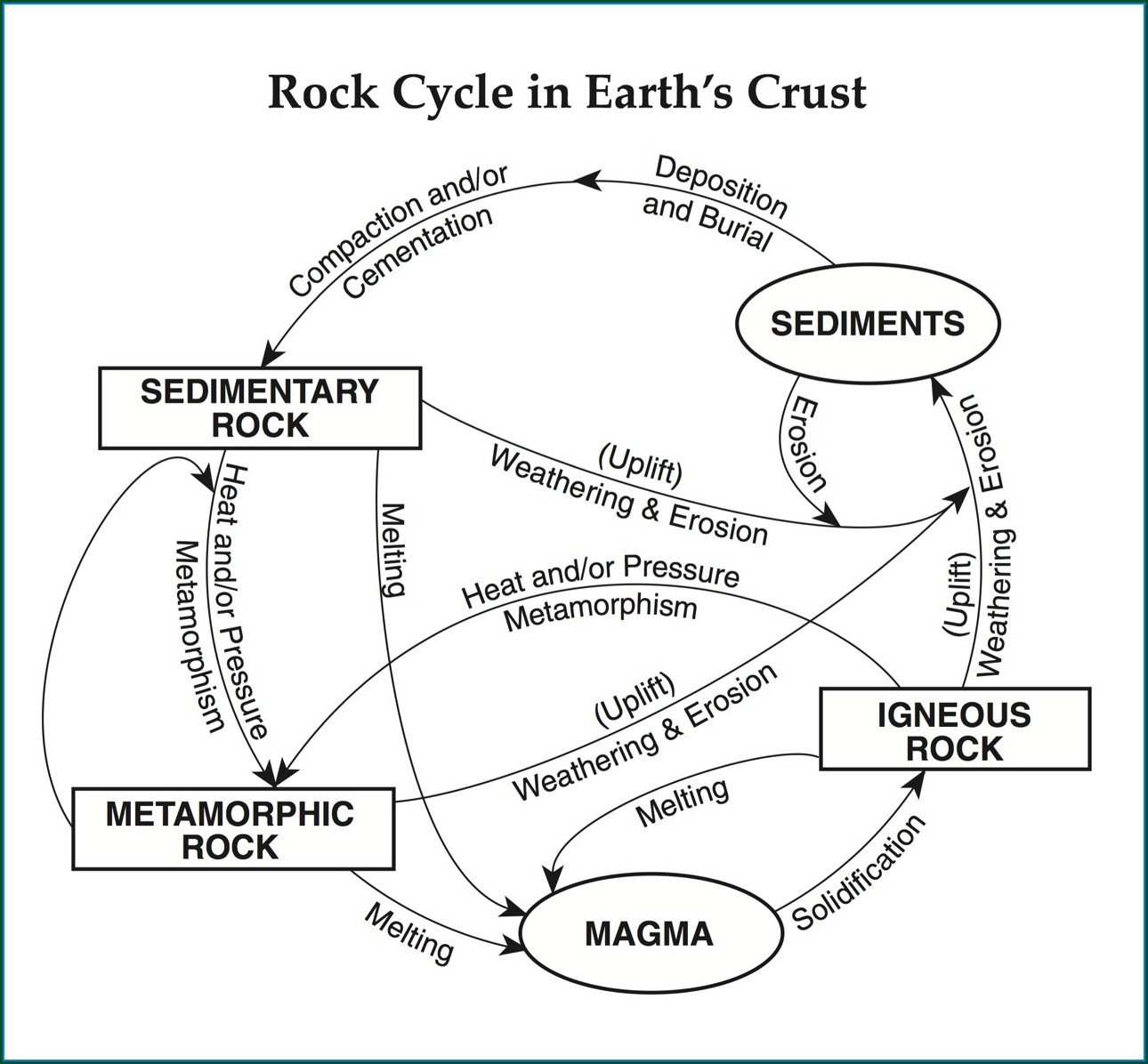 Middle School Rock Cycle Worksheet Answers