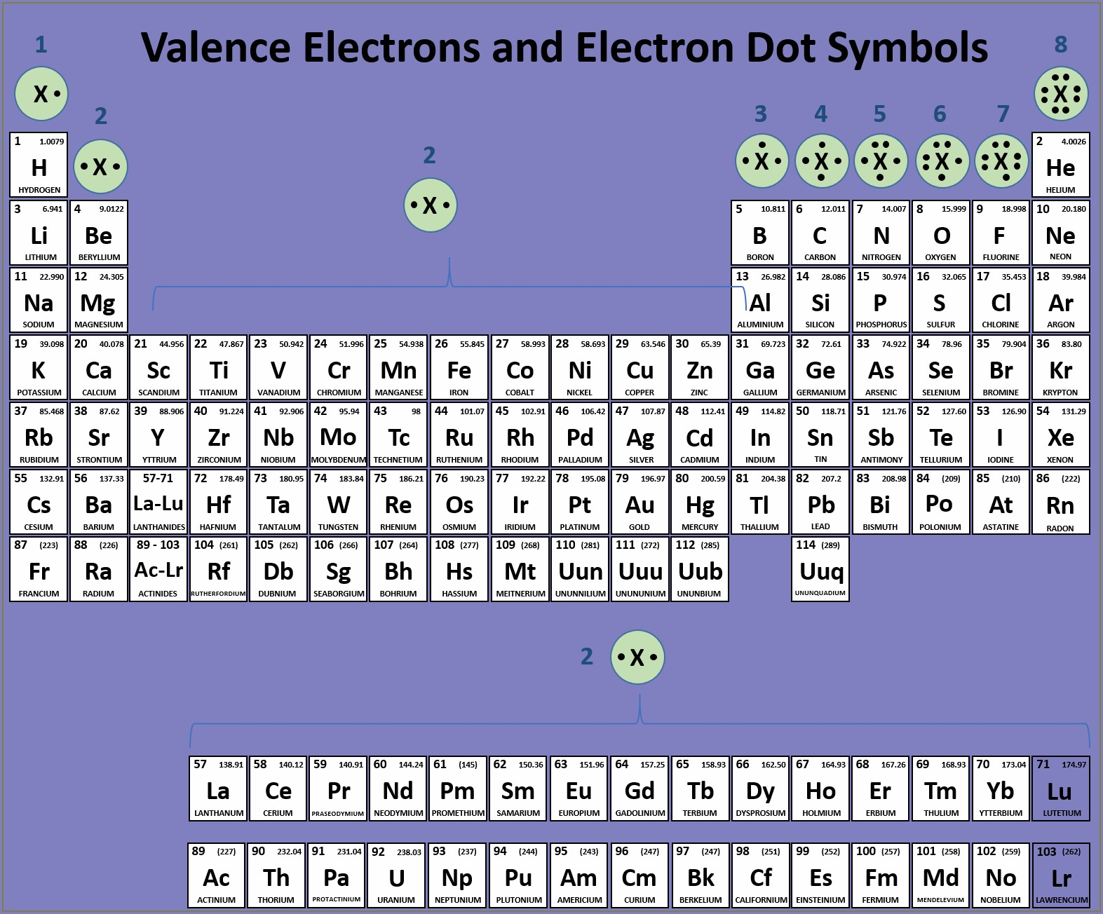 Periodic Table And Worksheets