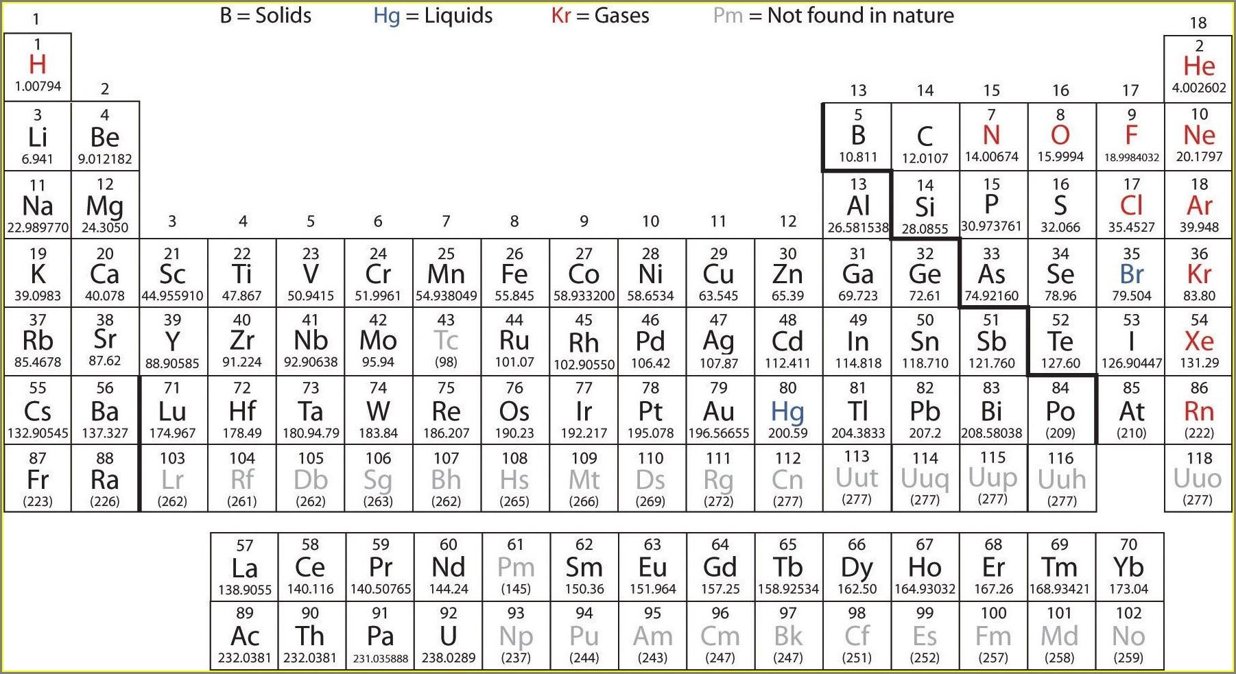 Periodic Table Element Box Worksheet