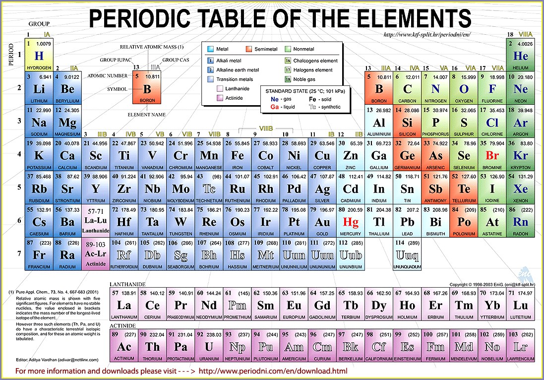 Periodic Table Named Groups Worksheet 2