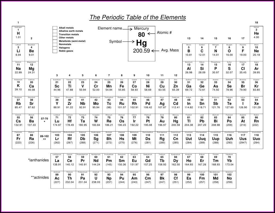 Periodic Table To Color Worksheet