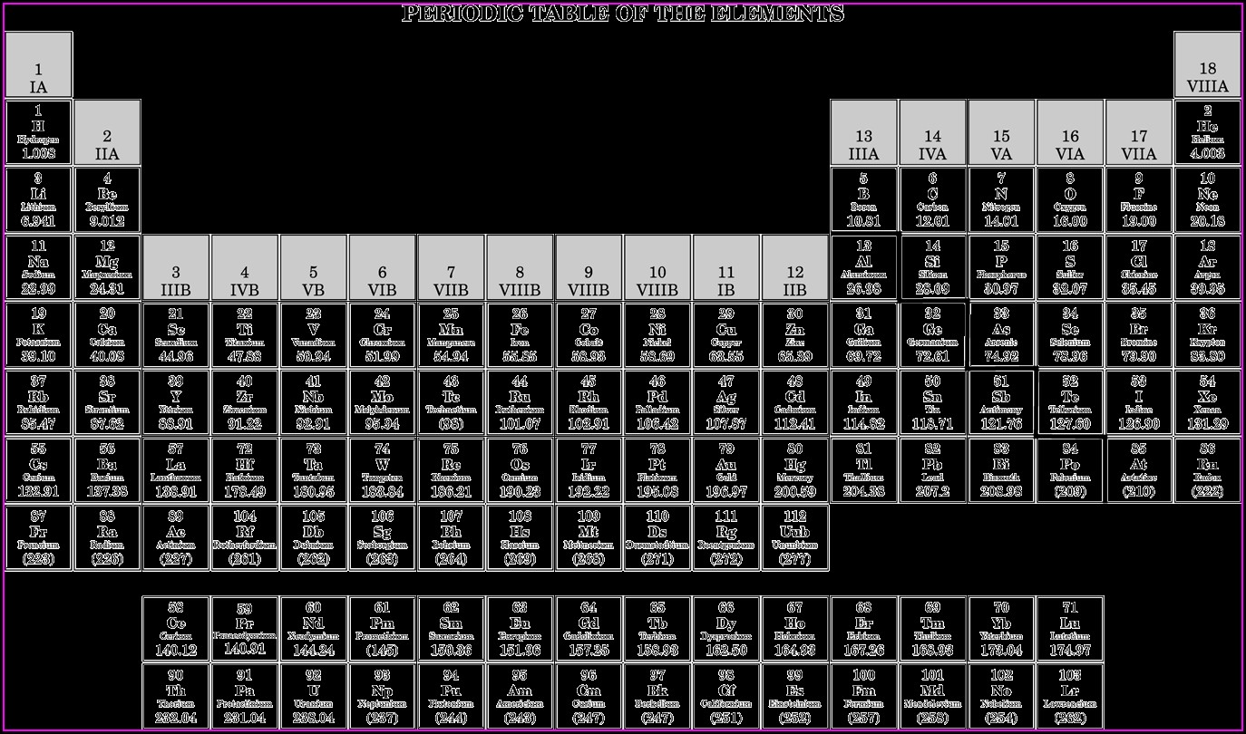 Periodic Table Worksheet For 6th Grade