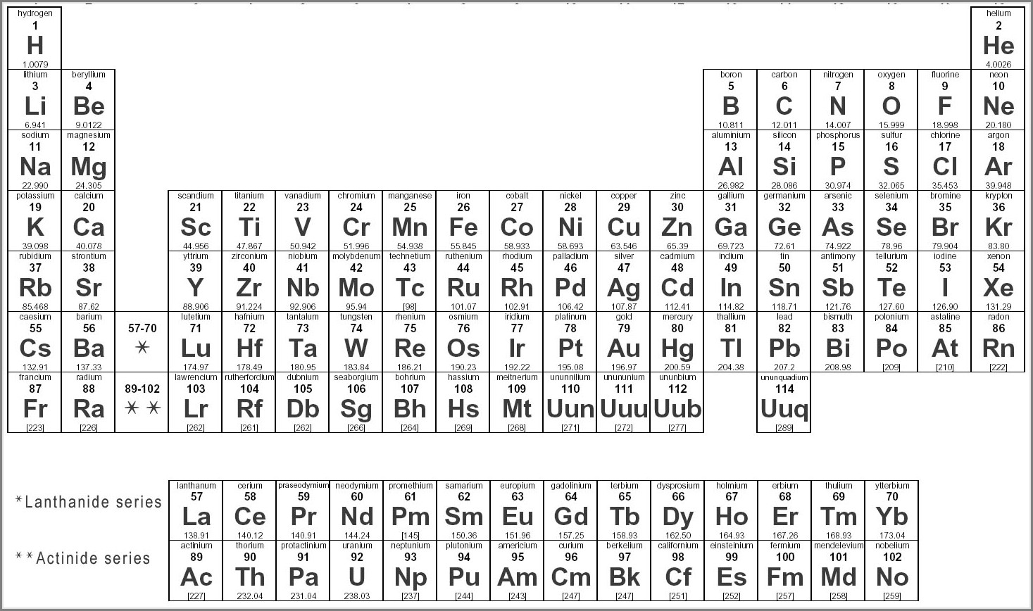 Periodic Table Worksheet Page 36 Answer Key