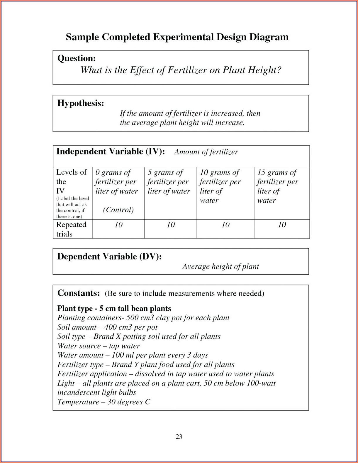 Scientific Method Review Worksheet Answers