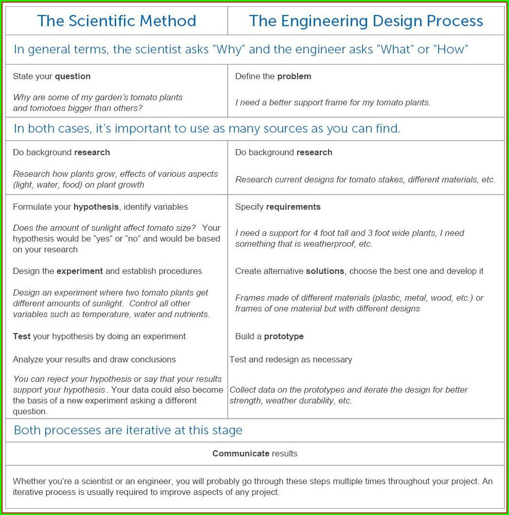 Scientific Method Worksheet 3 Graphical Analysis Answers