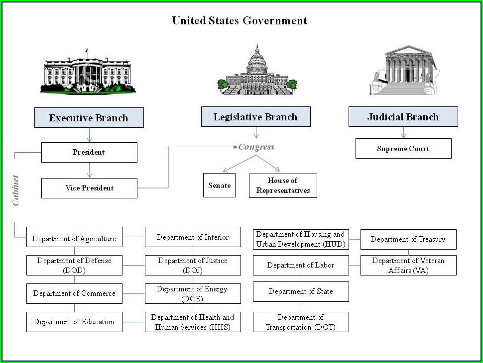 Three Branches Of Government Worksheet 3rd Grade Free Printable