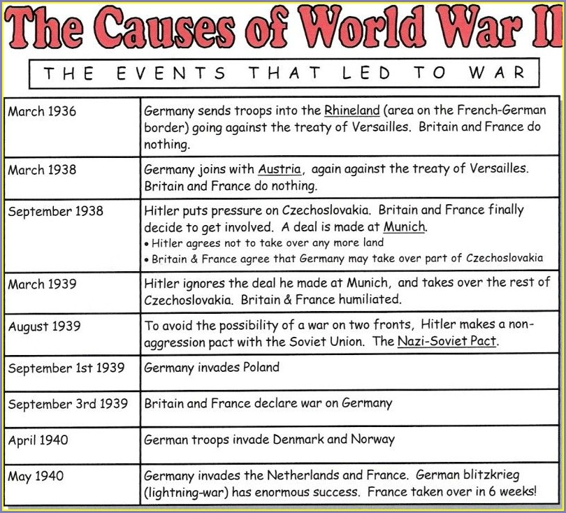 Timeline Of Ww2 Worksheet