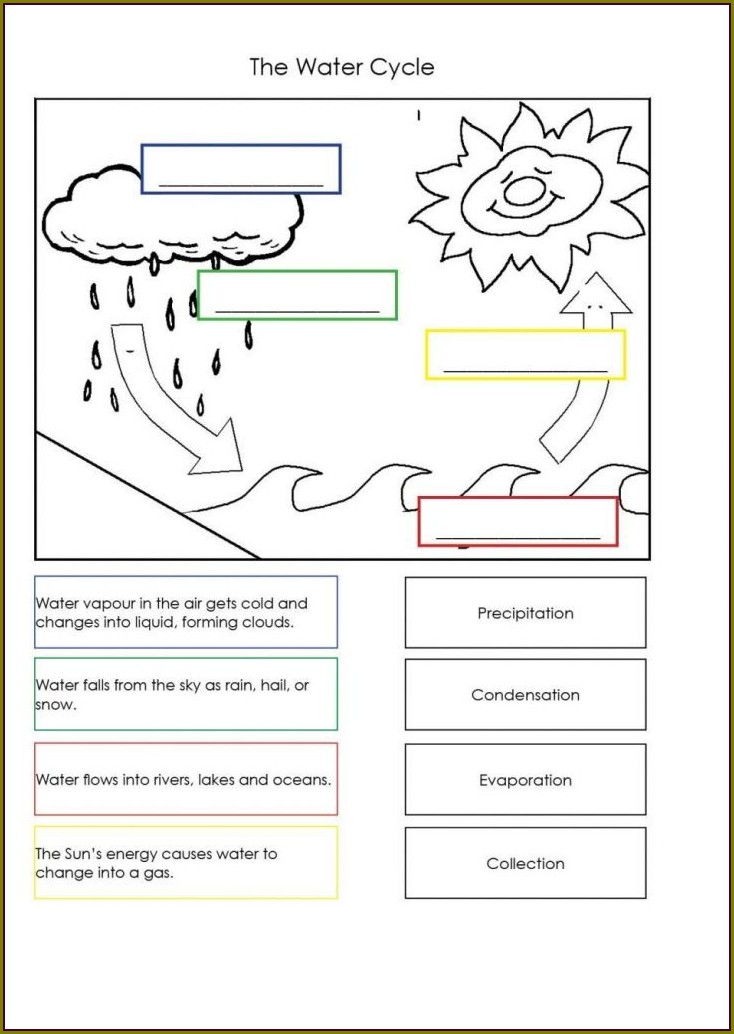 Water Cycle Coloring Worksheet Pdf