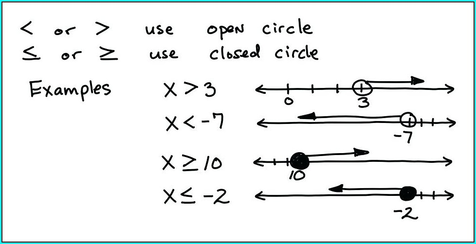 Inequalities On A Number Line Worksheet