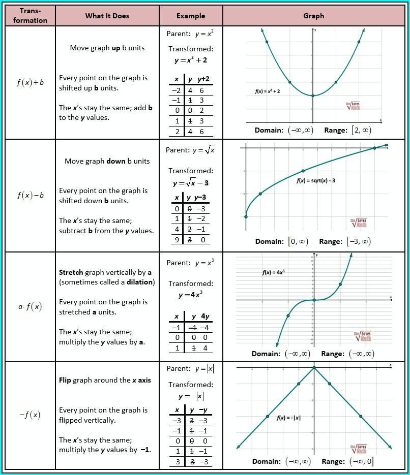 Parent Function Worksheet Answers Algebra 2