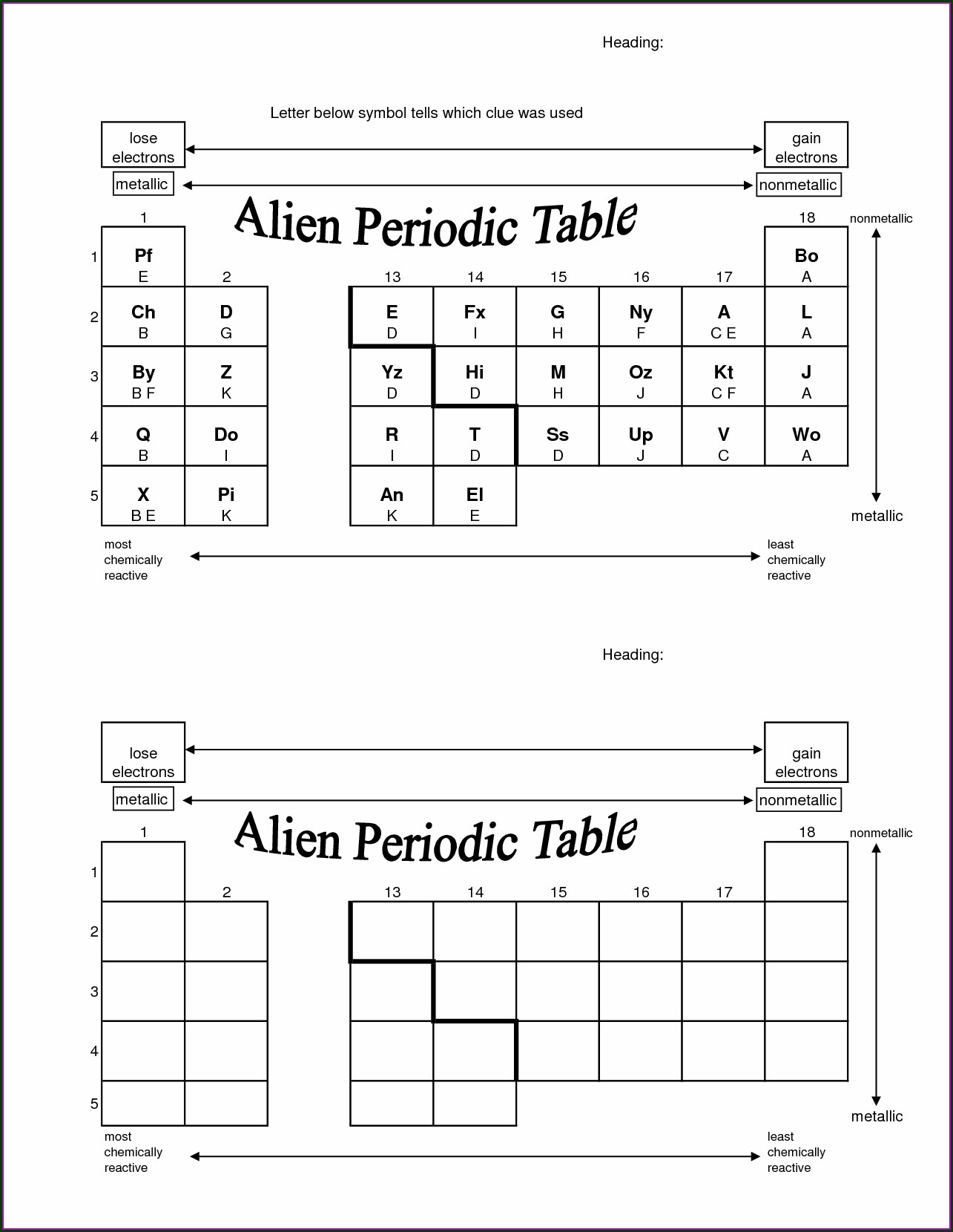 Understanding The Periodic Table Worksheet Answers
