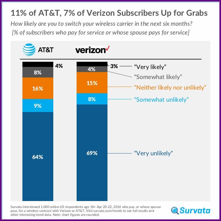 Verizon Vs Sprint Coverage Map