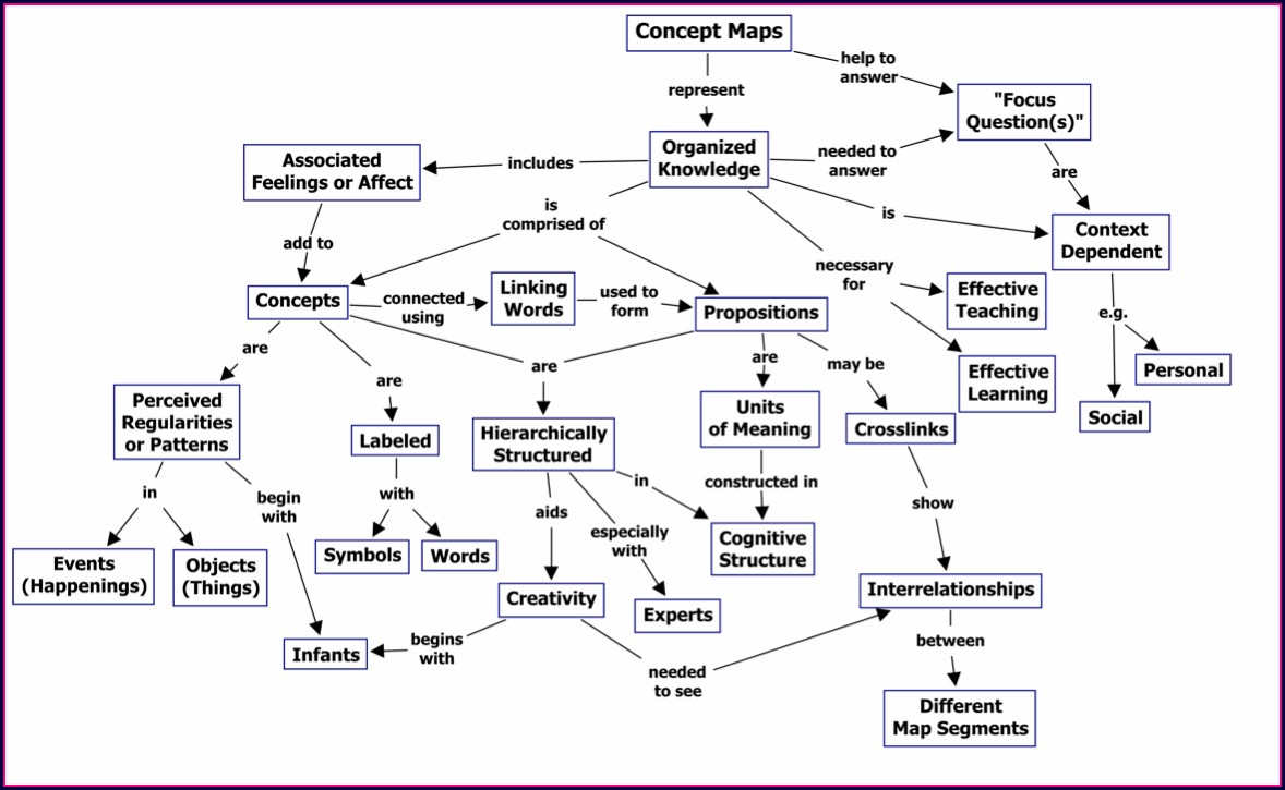 Cell Reproduction Concept Map Answer Key