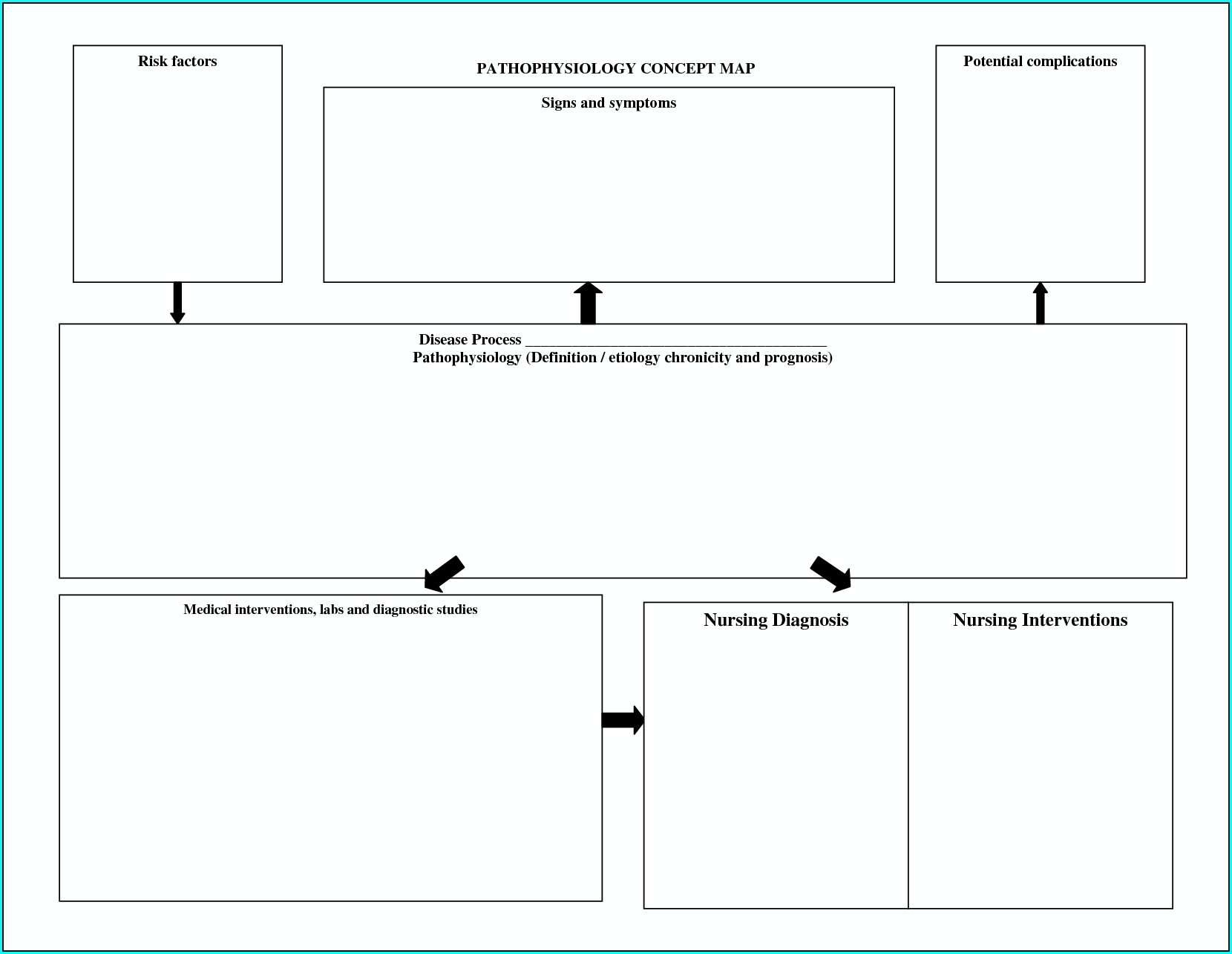 Free Nursing Concept Map Template